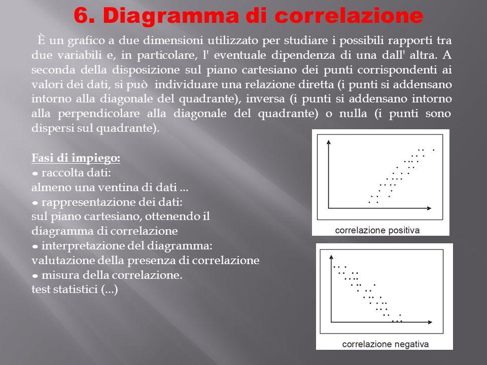 6. Diagramma di correlazione È un grafico a due dimensioni utilizzato per studiare i possibili rapporti tra due variabili e, in particolare, l' eventu