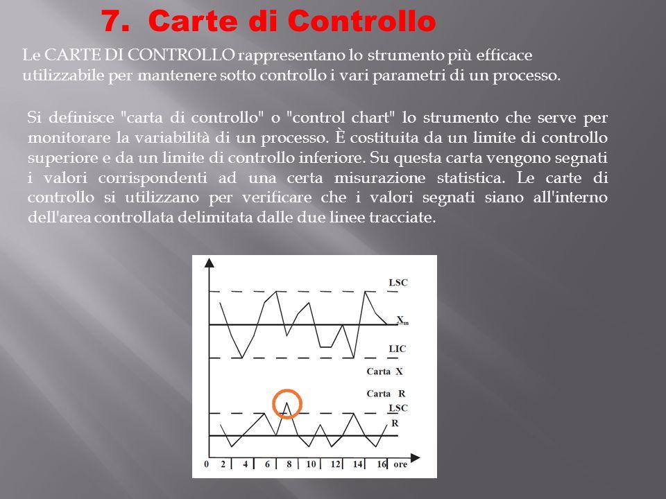 7. Carte di Controllo Le CARTE DI CONTROLLO rappresentano lo strumento più efficace utilizzabile per mantenere sotto controllo i vari parametri di un