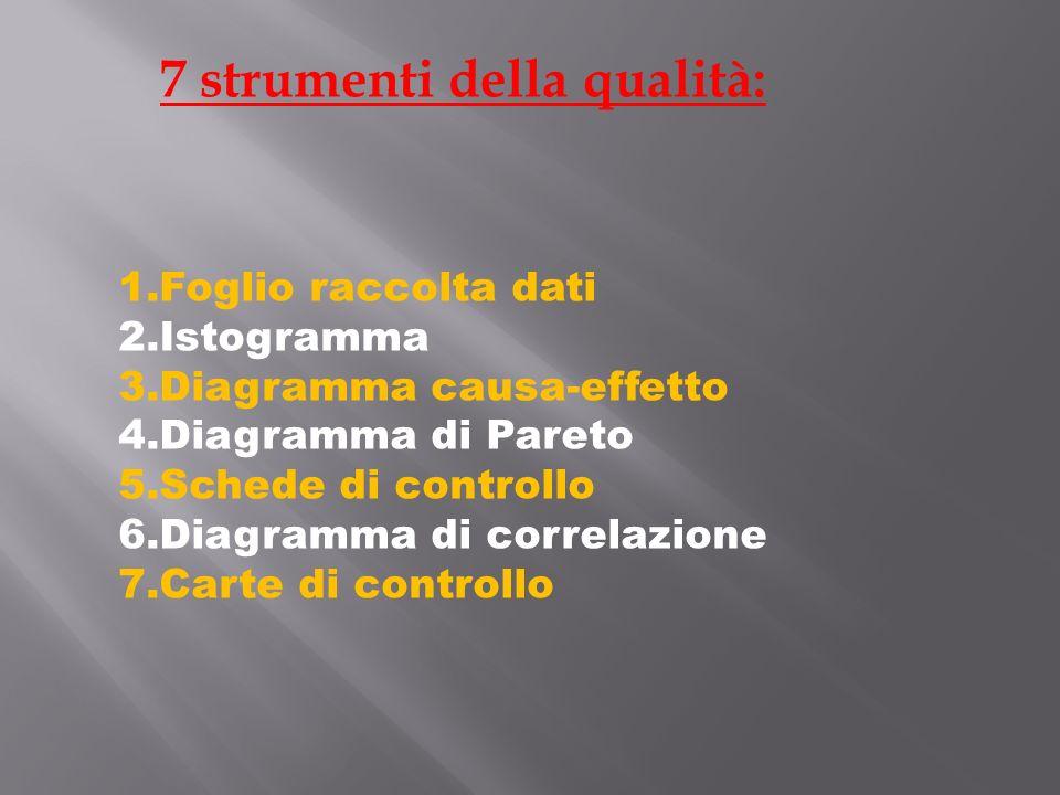 7 strumenti della qualità: 1.Foglio raccolta dati 2.Istogramma 3.Diagramma causa-effetto 4.Diagramma di Pareto 5.Schede di controllo 6.Diagramma di correlazione 7.Carte di controllo