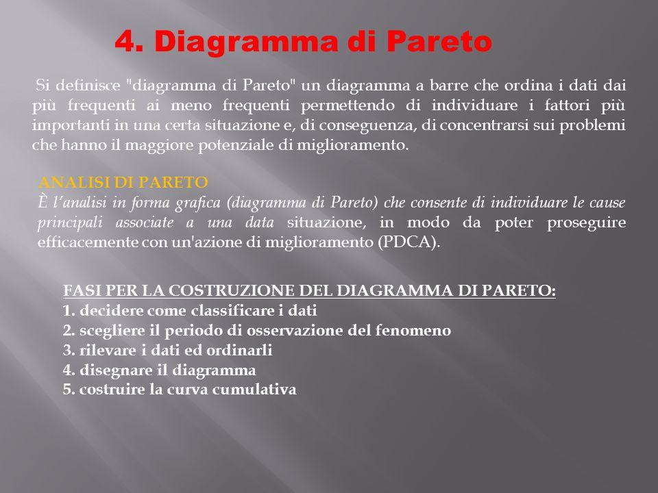 4. Diagramma di Pareto Si definisce