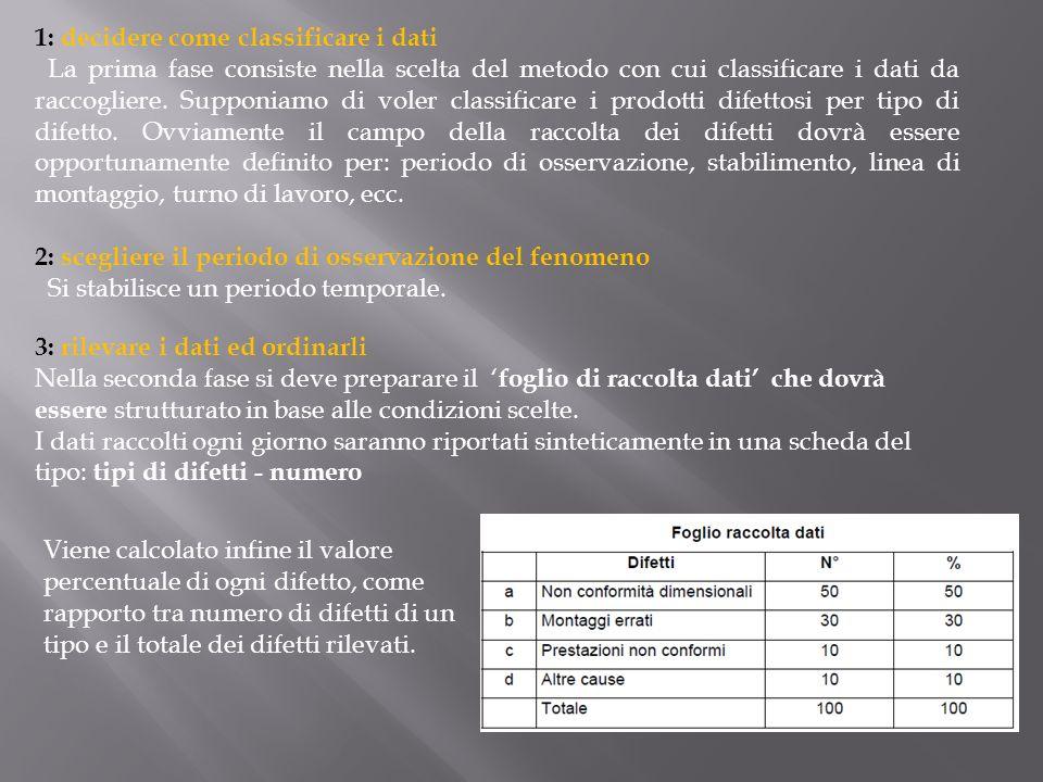 1: decidere come classificare i dati La prima fase consiste nella scelta del metodo con cui classificare i dati da raccogliere. Supponiamo di voler cl