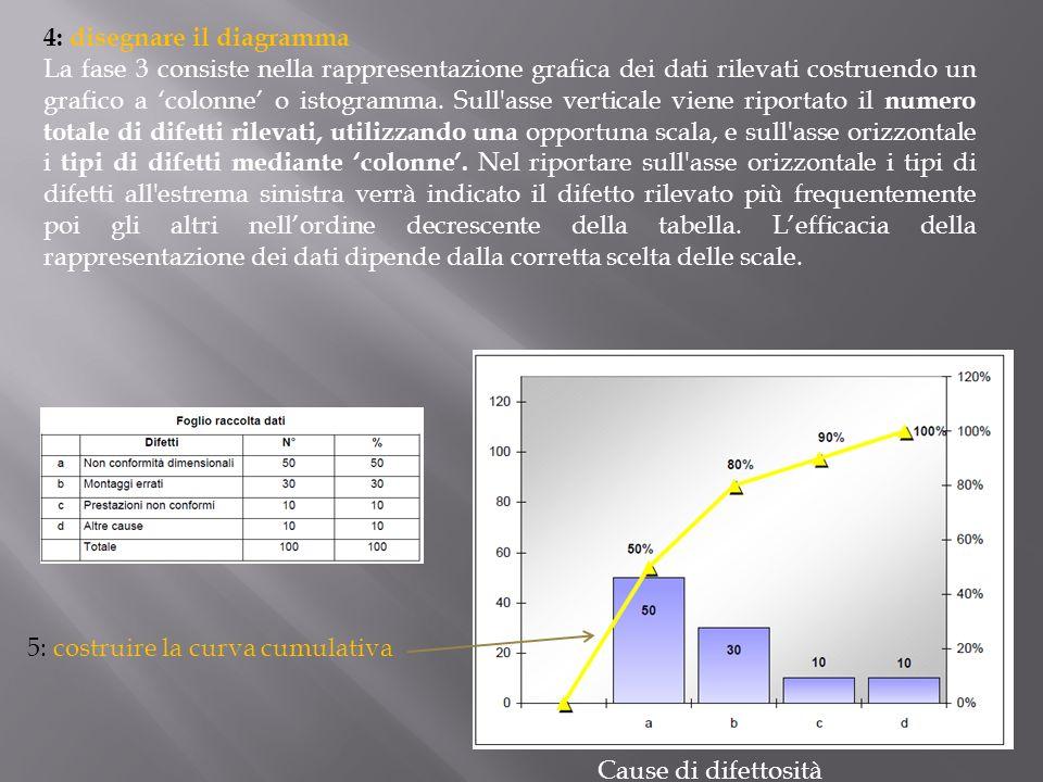 4: disegnare il diagramma La fase 3 consiste nella rappresentazione grafica dei dati rilevati costruendo un grafico a colonne o istogramma. Sull'asse
