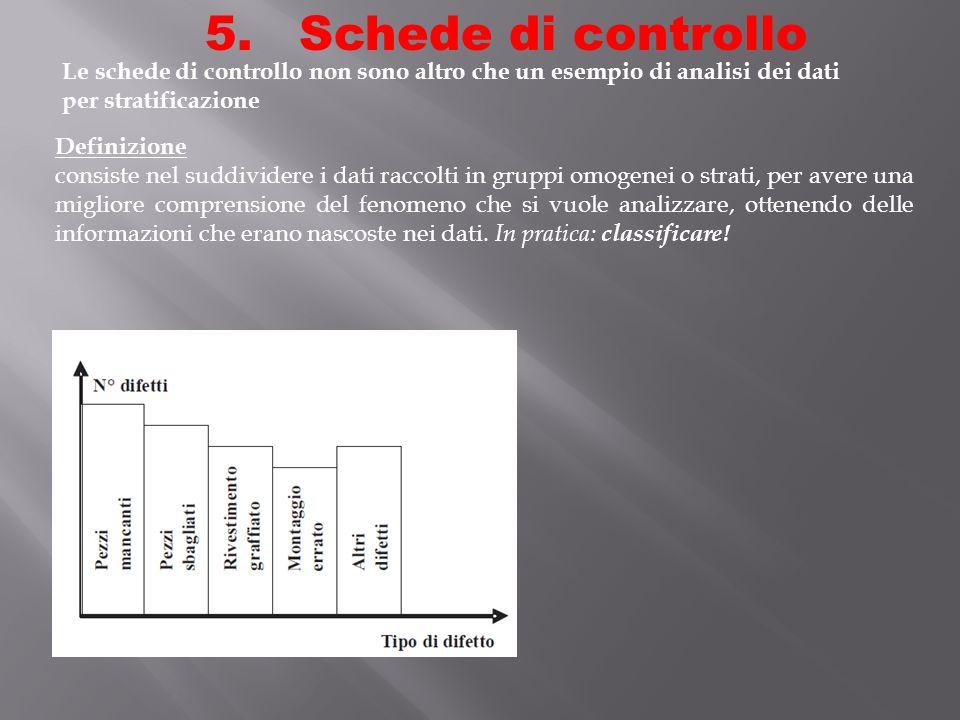5. Schede di controllo Definizione consiste nel suddividere i dati raccolti in gruppi omogenei o strati, per avere una migliore comprensione del fenom