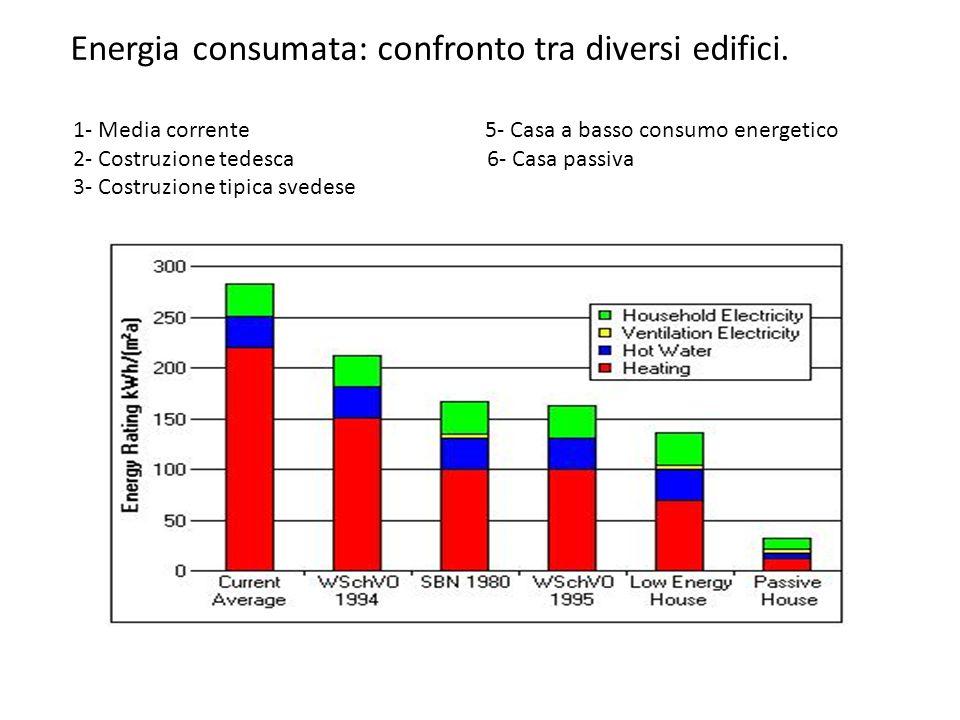 Energia consumata: confronto tra diversi edifici. 1- Media corrente 5- Casa a basso consumo energetico 2- Costruzione tedesca 6- Casa passiva 3- Costr
