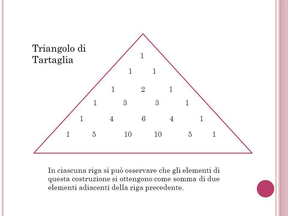 1 1 1 1 2 1 1 3 3 1 1 4 6 4 1 1 5 10 10 5 1 Triangolo di Tartaglia In ciascuna riga si può osservare che gli elementi di questa costruzione si ottengono come somma di due elementi adiacenti della riga precedente.
