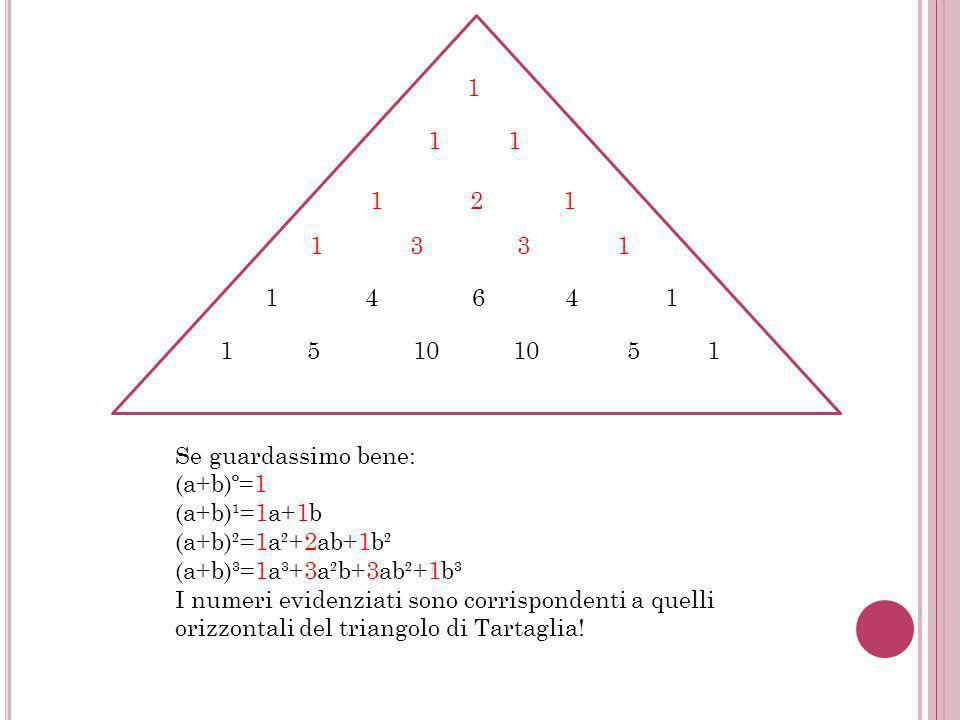 1 1 1 1 2 1 1 3 3 1 1 4 6 4 1 1 5 10 10 5 1 Se guardassimo bene: (a+b)º=1 (a+b)¹=1a+1b (a+b)²=1a²+2ab+1b² (a+b)³=1a³+3a²b+3ab²+1b³ I numeri evidenziati sono corrispondenti a quelli orizzontali del triangolo di Tartaglia!