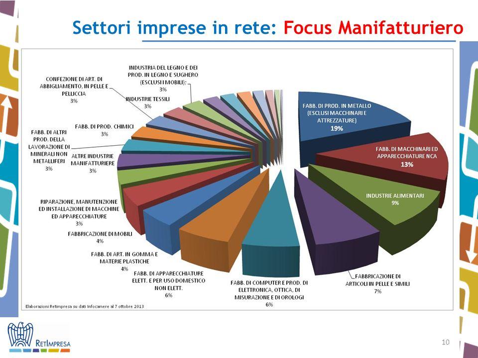 10 Settori imprese in rete: Focus Manifatturiero