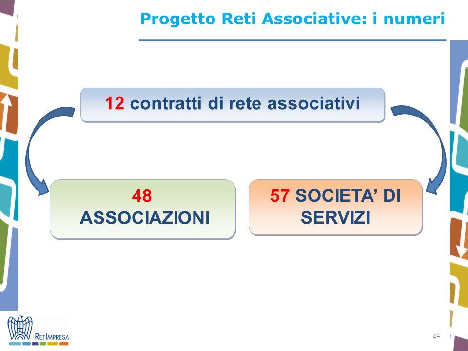 24 12 contratti di rete associativi 48 ASSOCIAZIONI 48 ASSOCIAZIONI 57 SOCIETA DI SERVIZI Progetto Reti Associative: i numeri
