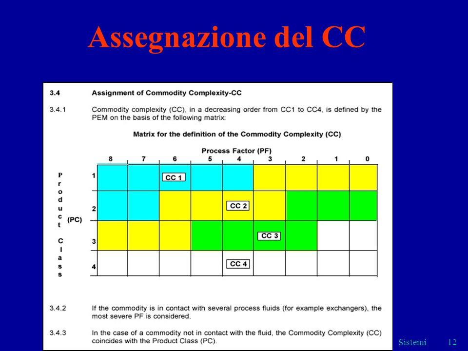 Sistemi12 Assegnazione del CC