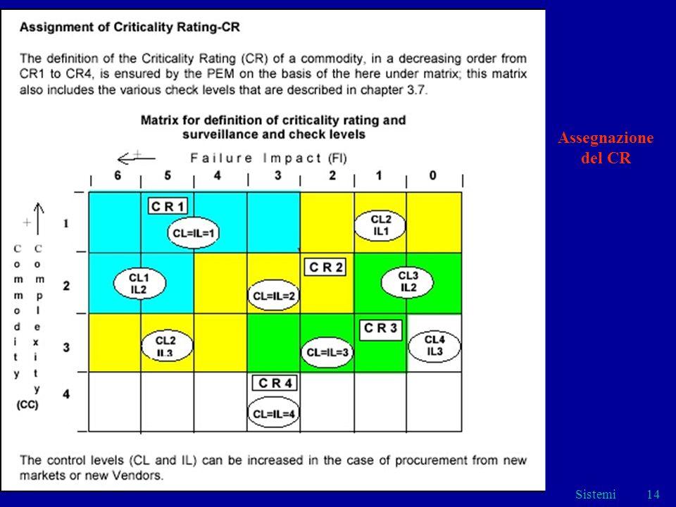 Sistemi14 Assegnazione del CR