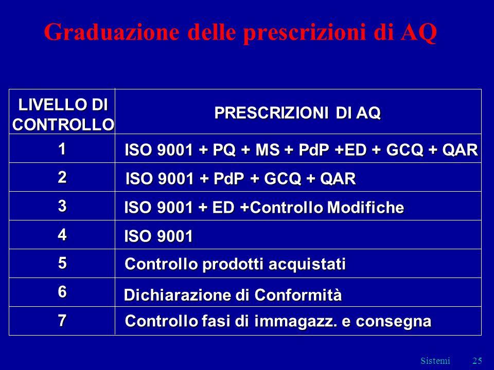 Sistemi25 Graduazione delle prescrizioni di AQ LIVELLO DI LIVELLO DICONTROLLO PRESCRIZIONI DI AQ ISO 9001 + PdP + GCQ + QAR ISO 9001 + PdP + GCQ + QAR ISO 9001 + ED +Controllo Modifiche ISO 9001 + ED +Controllo Modifiche ISO 9001 ISO 9001 Dichiarazione di Conformità Controllo fasi di immagazz.