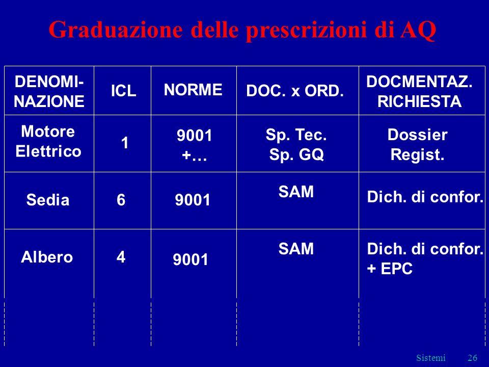 Sistemi26 DENOMI- NAZIONE ICL NORME DOC.x ORD. DOCMENTAZ.