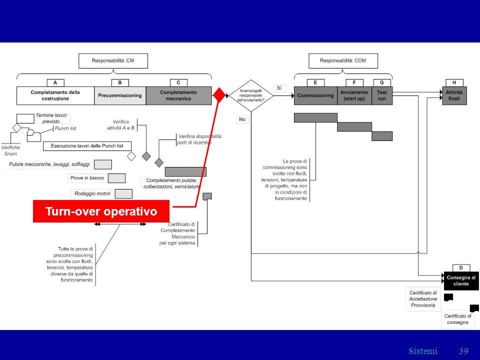 Sistemi39 Turn-over operativo