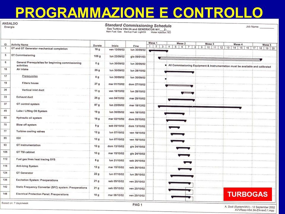 Sistemi44 PROGRAMMAZIONE E CONTROLLO TURBOGAS