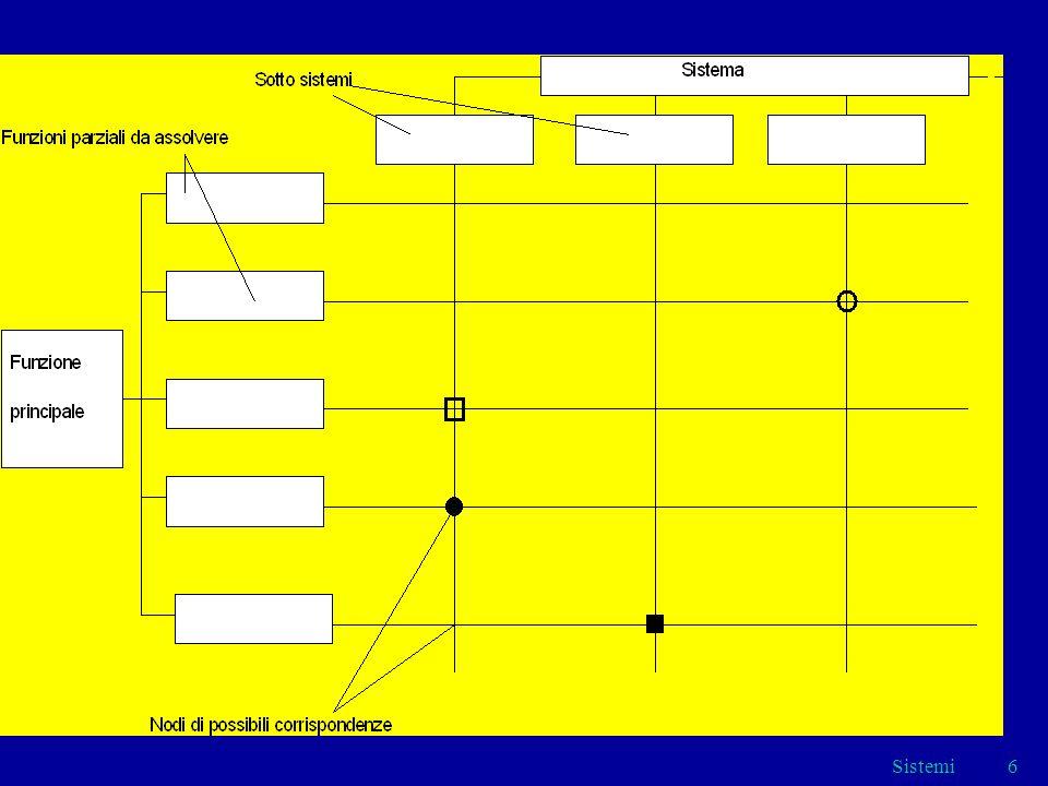 Sistemi27 FORNITORE (ITEM) VALUTAZIONEAQPRESCRIZ. PARTICOLARI Tabella Tipo per lICL