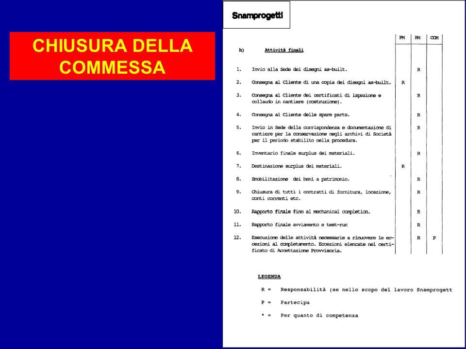 Sistemi60 CHIUSURA DELLA COMMESSA