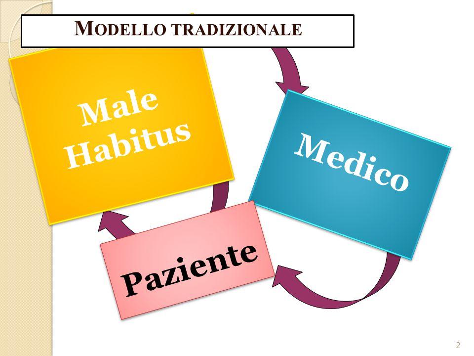 2 Male Habitus M a l e H a b i t u s Medico M e d i c o Paziente P a z i e n t e M ODELLO TRADIZIONALE