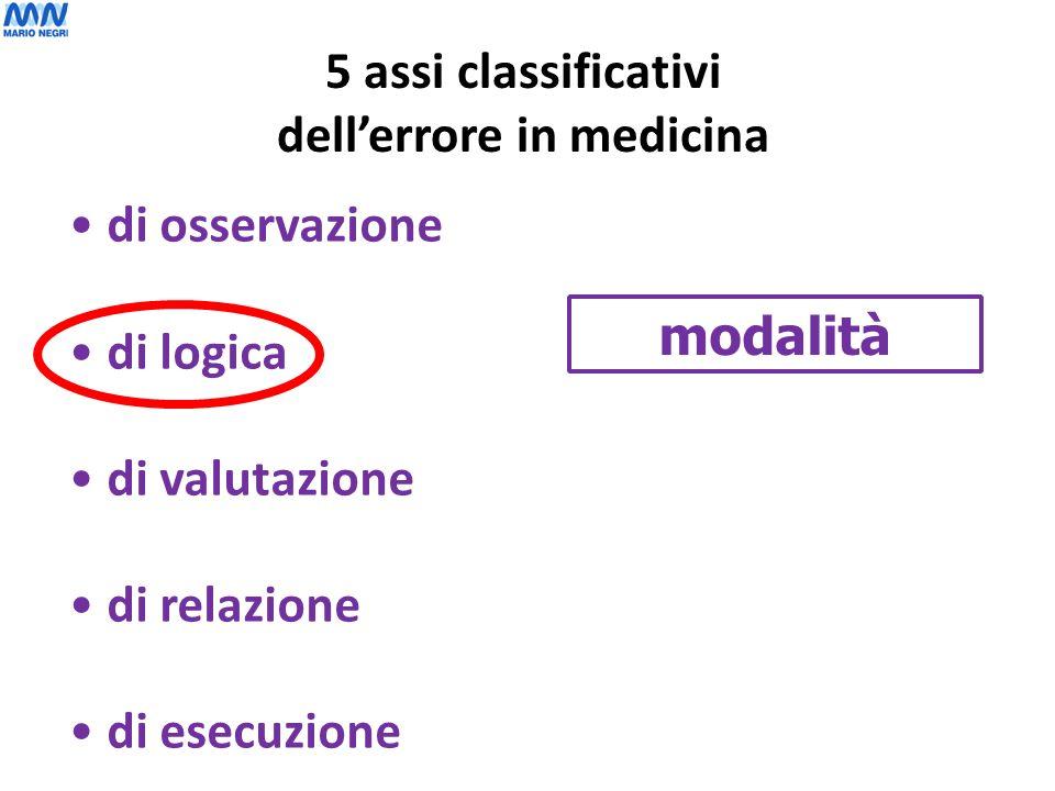 modalità di osservazione di logica di valutazione di relazione di esecuzione 5 assi classificativi dellerrore in medicina