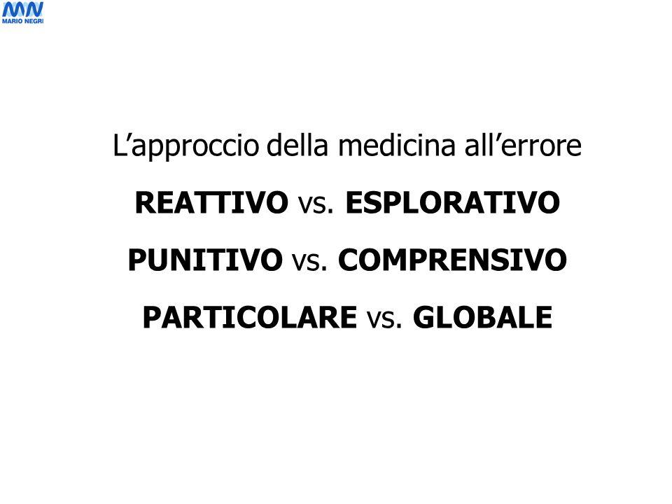 Lapproccio della medicina allerrore REATTIVO vs. ESPLORATIVO PUNITIVO vs. COMPRENSIVO PARTICOLARE vs. GLOBALE