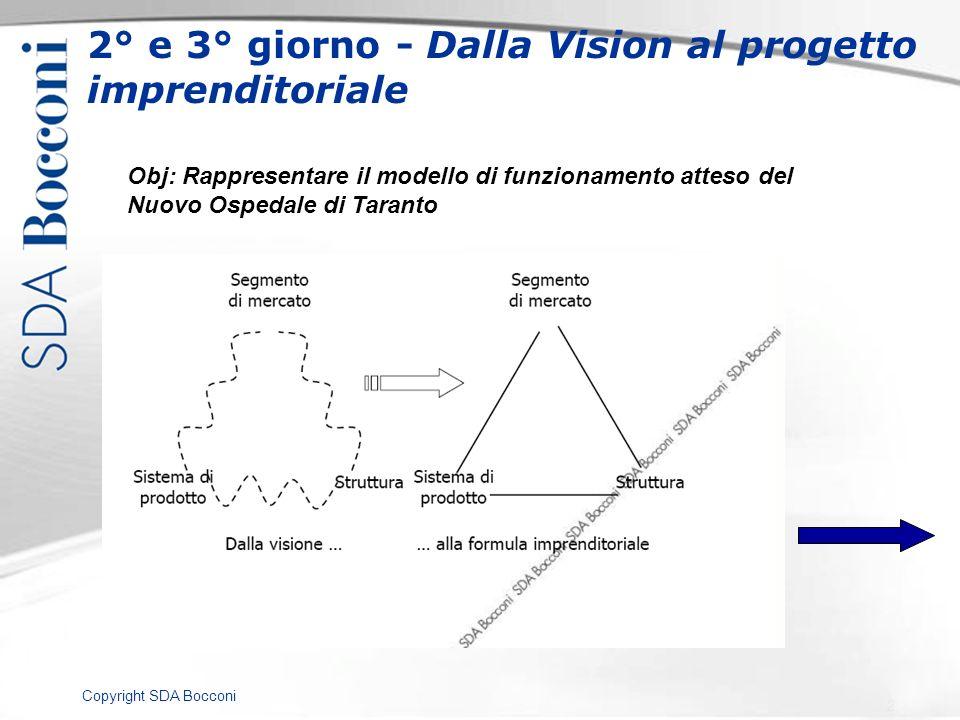 Copyright SDA Bocconi 2° e 3° giorno - Dalla Vision al progetto imprenditoriale Obj: Rappresentare il modello di funzionamento atteso del Nuovo Ospeda