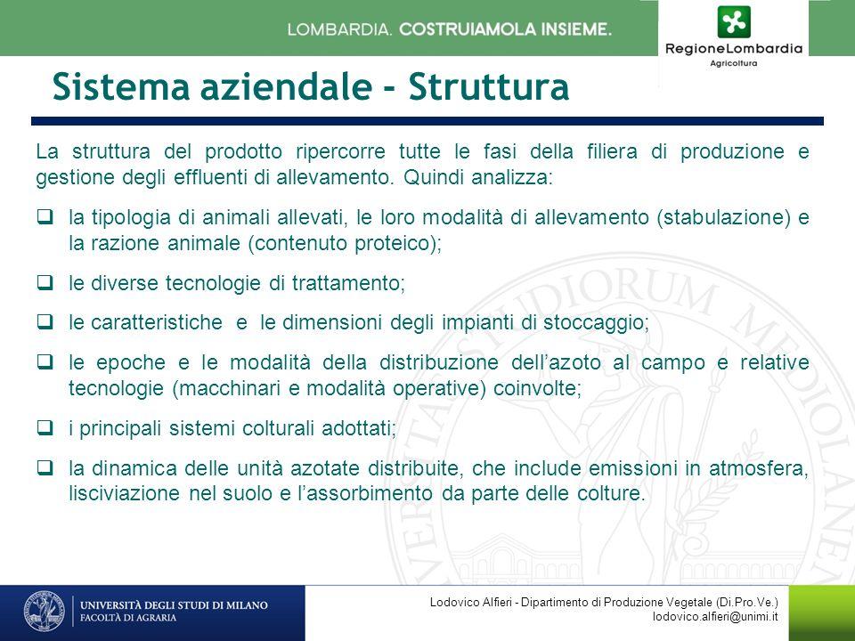 Sistema aziendale - Struttura La struttura del prodotto ripercorre tutte le fasi della filiera di produzione e gestione degli effluenti di allevamento.