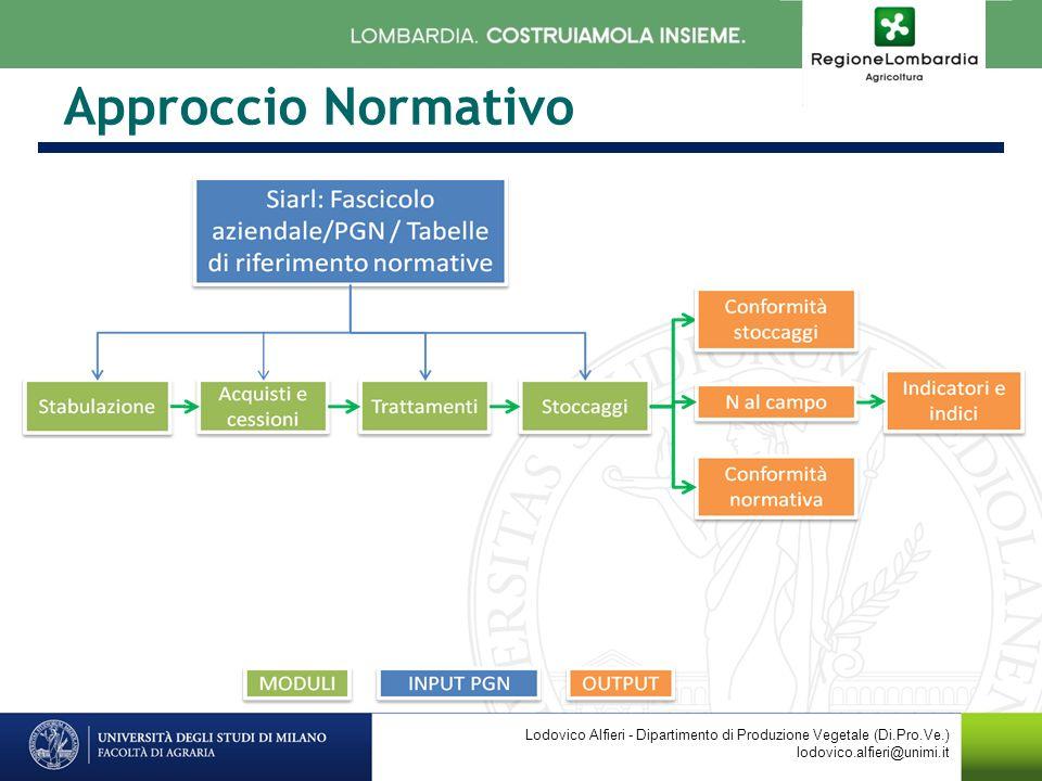 Approccio Normativo Lodovico Alfieri - Dipartimento di Produzione Vegetale (Di.Pro.Ve.) lodovico.alfieri@unimi.it