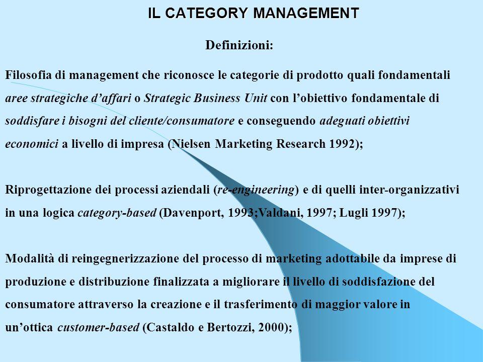 IL CATEGORY MANAGEMENT Definizioni: Filosofia di management che riconosce le categorie di prodotto quali fondamentali aree strategiche daffari o Strat