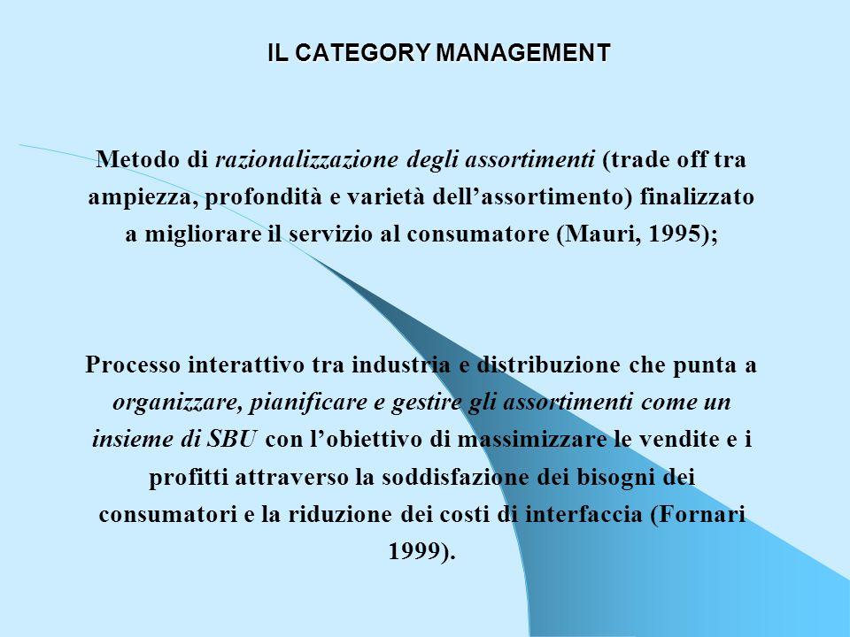 IL CATEGORY MANAGEMENT Metodo di razionalizzazione degli assortimenti (trade off tra ampiezza, profondità e varietà dellassortimento) finalizzato a mi