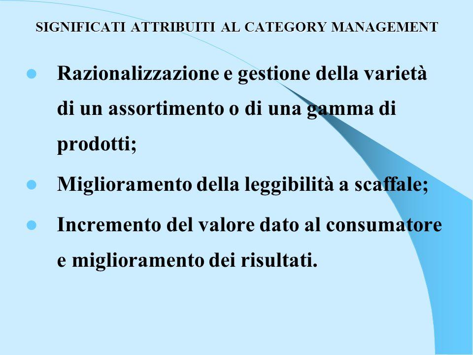SIGNIFICATI ATTRIBUITI AL CATEGORY MANAGEMENT Razionalizzazione e gestione della varietà di un assortimento o di una gamma di prodotti; Miglioramento