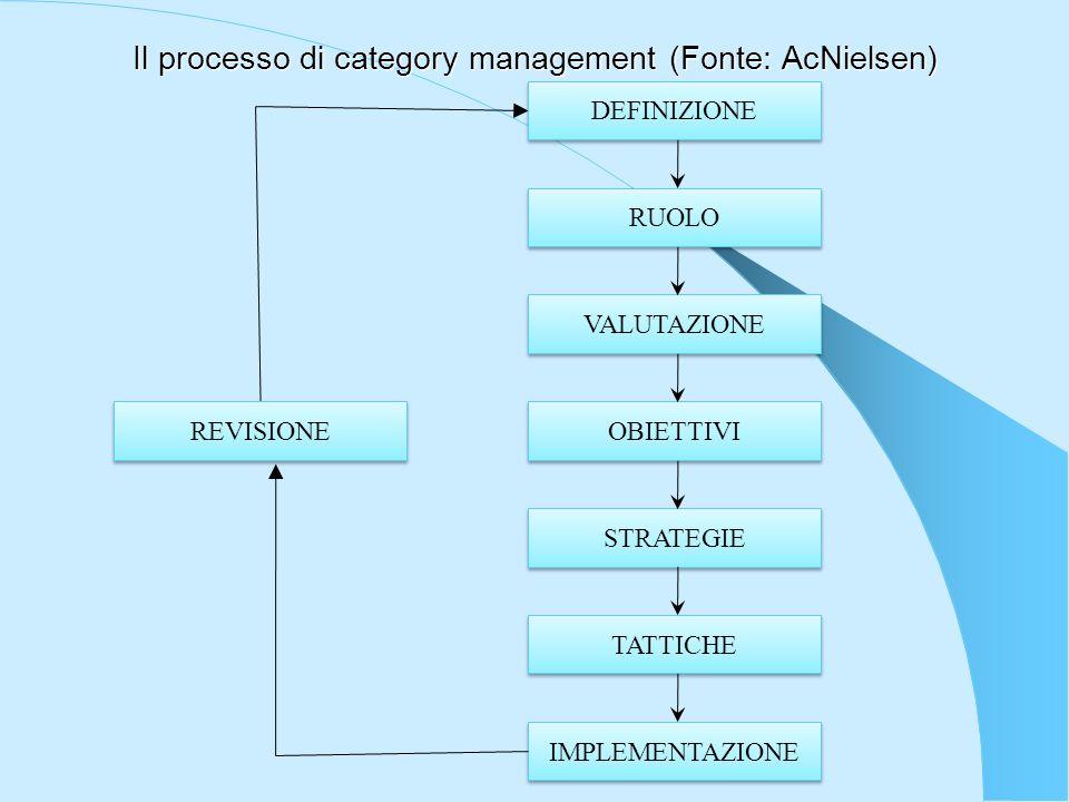 Il processo di category management (Fonte: AcNielsen) REVISIONE DEFINIZIONE RUOLO VALUTAZIONE OBIETTIVI STRATEGIE TATTICHE IMPLEMENTAZIONE