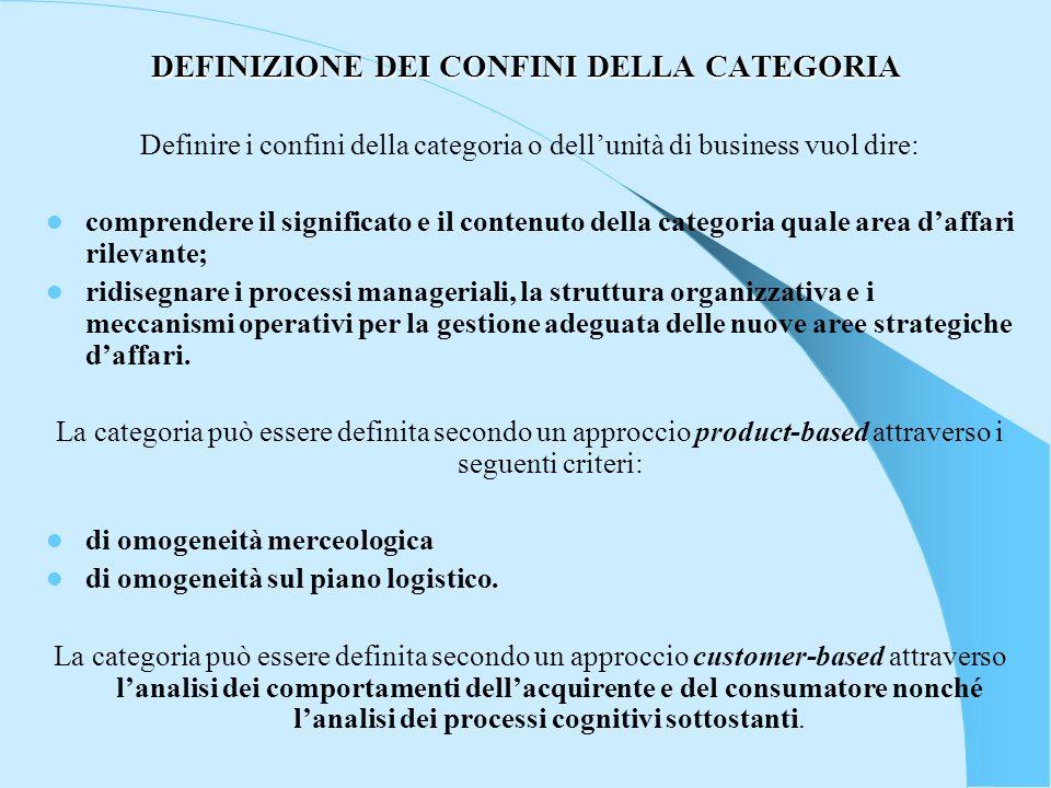 DEFINIZIONE DEI CONFINI DELLA CATEGORIA Definire i confini della categoria o dellunità di business vuol dire: comprendere il significato e il contenut