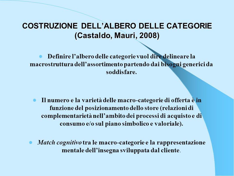 COSTRUZIONE DELLALBERO DELLE CATEGORIE (Castaldo, Mauri, 2008) Definire lalbero delle categorie vuol dire delineare la macrostruttura dellassortimento