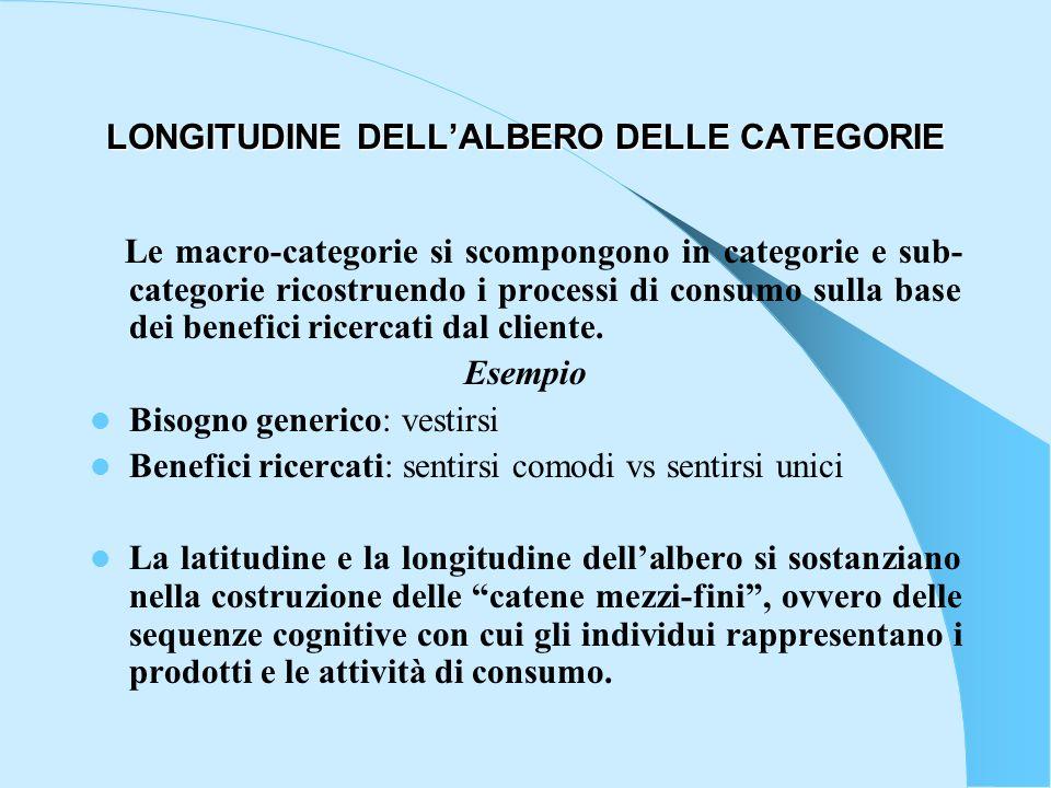 LONGITUDINE DELLALBERO DELLE CATEGORIE Le macro-categorie si scompongono in categorie e sub- categorie ricostruendo i processi di consumo sulla base d