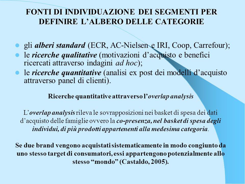 FONTI DI INDIVIDUAZIONE DEI SEGMENTI PER DEFINIRE LALBERO DELLE CATEGORIE gli alberi standard (ECR, AC-Nielsen e IRI, Coop, Carrefour); le ricerche qu