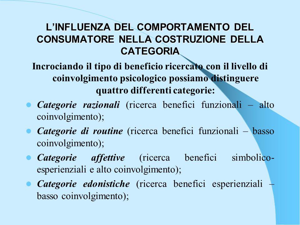 LINFLUENZA DEL COMPORTAMENTO DEL CONSUMATORE NELLA COSTRUZIONE DELLA CATEGORIA Incrociando il tipo di beneficio ricercato con il livello di coinvolgim