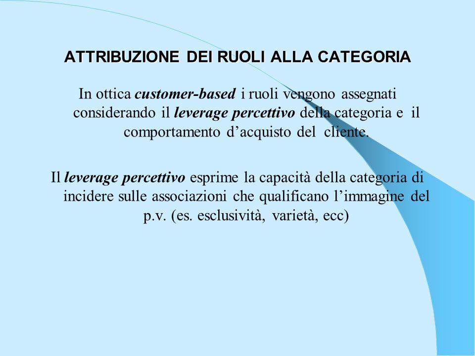ATTRIBUZIONE DEI RUOLI ALLA CATEGORIA In ottica customer-based i ruoli vengono assegnati considerando il leverage percettivo della categoria e il comp