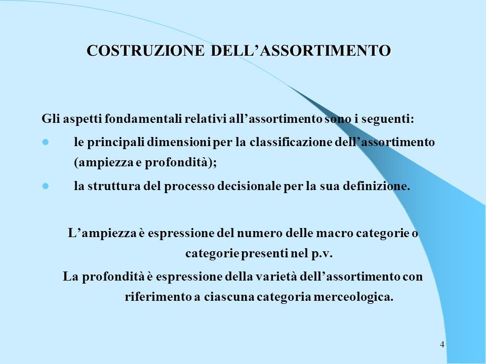 4 COSTRUZIONE DELLASSORTIMENTO Gli aspetti fondamentali relativi allassortimento sono i seguenti: le principali dimensioni per la classificazione dell