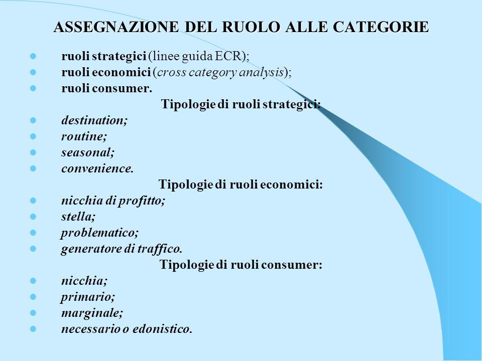 ASSEGNAZIONE DEL RUOLO ALLE CATEGORIE ruoli strategici (linee guida ECR); ruoli economici (cross category analysis); ruoli consumer. Tipologie di ruol