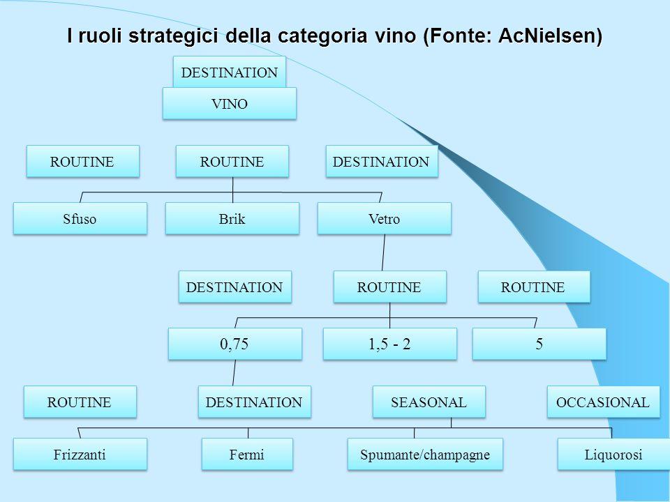 I ruoli strategici della categoria vino (Fonte: AcNielsen) DESTINATION VINO ROUTINE DESTINATION ROUTINE Sfuso Brik Vetro DESTINATION ROUTINE 0,75 1,5