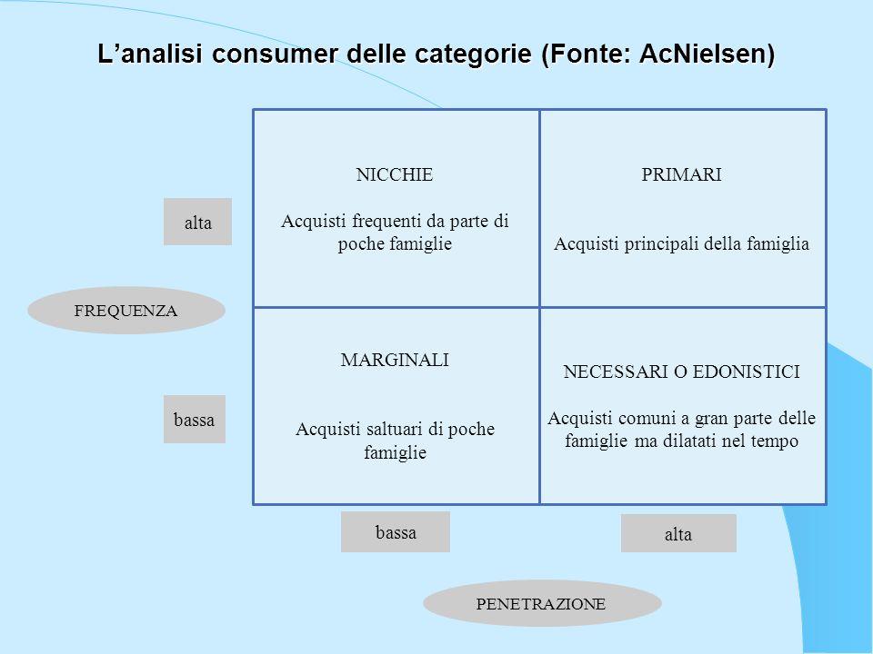 Lanalisi consumer delle categorie (Fonte: AcNielsen) NICCHIE Acquisti frequenti da parte di poche famiglie PRIMARI Acquisti principali della famiglia