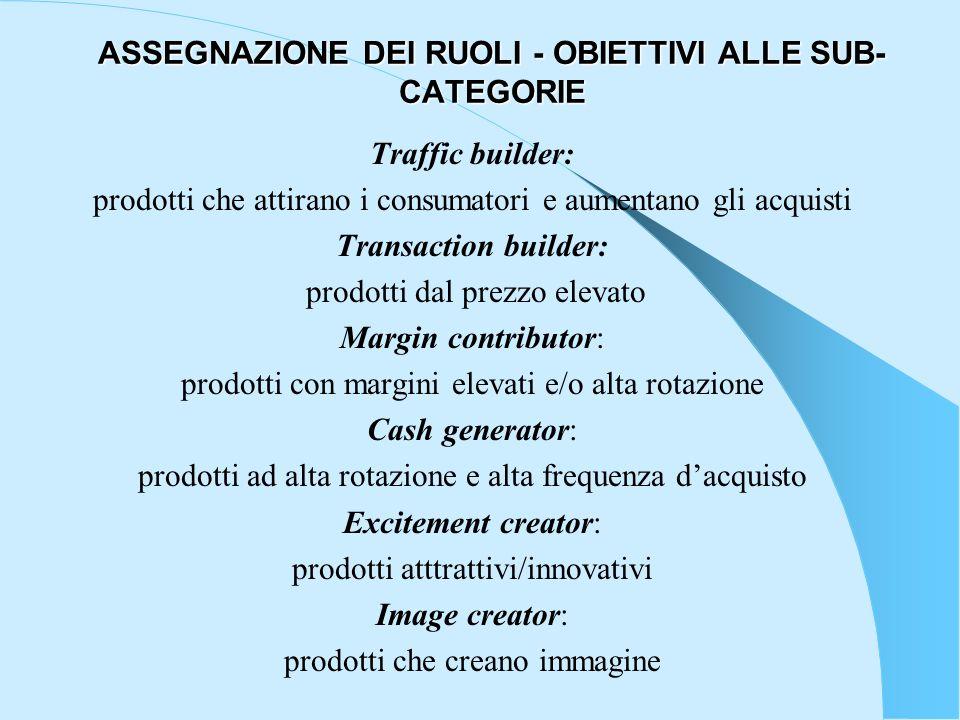 ASSEGNAZIONE DEI RUOLI - OBIETTIVI ALLE SUB- CATEGORIE Traffic builder: prodotti che attirano i consumatori e aumentano gli acquisti Transaction build