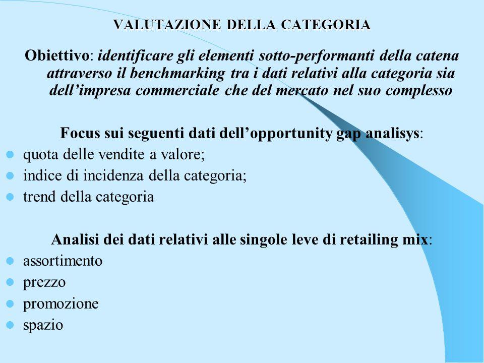 VALUTAZIONE DELLA CATEGORIA Obiettivo: identificare gli elementi sotto-performanti della catena attraverso il benchmarking tra i dati relativi alla ca