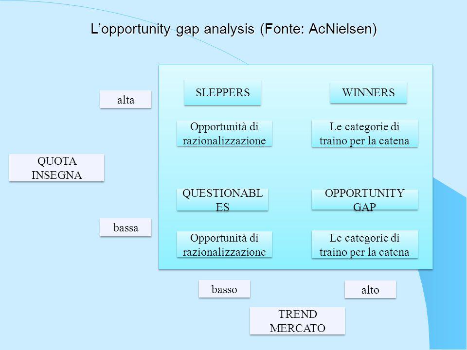 Lopportunity gap analysis (Fonte: AcNielsen) SLEPPERS WINNERS Opportunità di razionalizzazione Le categorie di traino per la catena Opportunità di raz