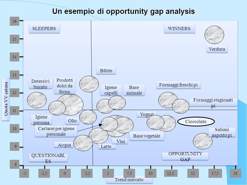 Un esempio di opportunity gap analysis Trend mercato 16 Detersivi bucato Prodotti dolci da forno Bibite Igiene persona Olio Acqua Latte Vini Base vege