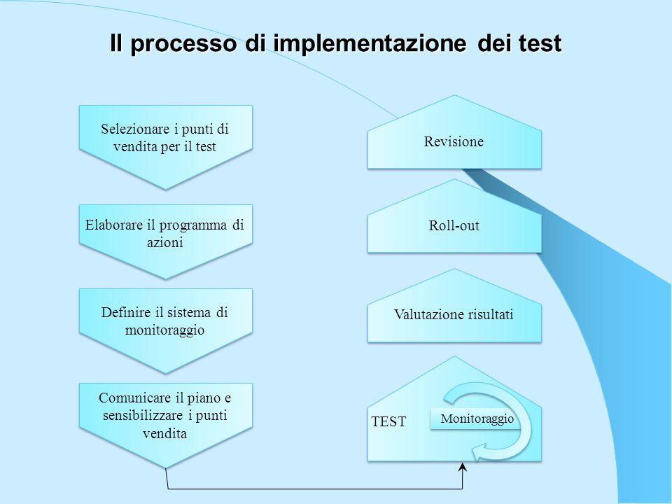 Il processo di implementazione dei test Selezionare i punti di vendita per il test Elaborare il programma di azioni Definire il sistema di monitoraggi