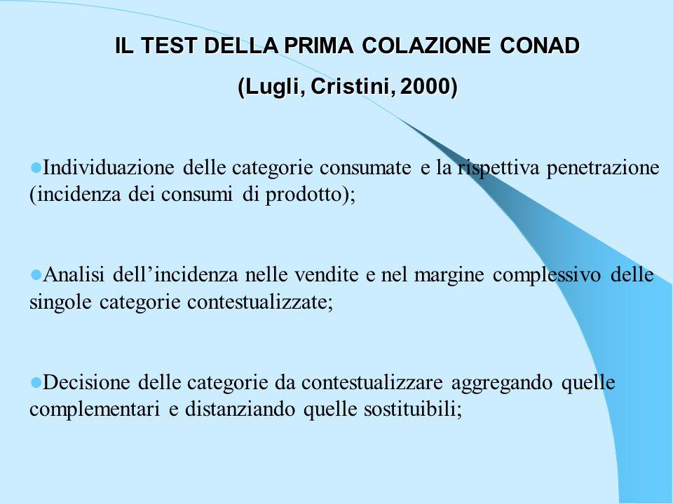 IL TEST DELLA PRIMA COLAZIONE CONAD (Lugli, Cristini, 2000) Individuazione delle categorie consumate e la rispettiva penetrazione (incidenza dei consu