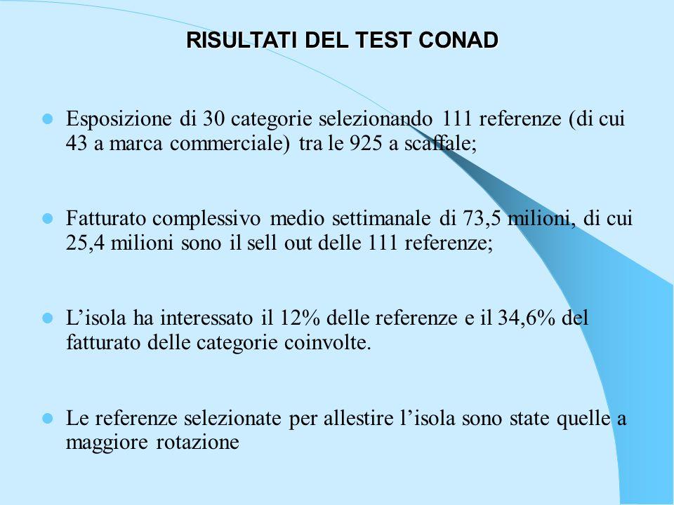 RISULTATI DEL TEST CONAD Esposizione di 30 categorie selezionando 111 referenze (di cui 43 a marca commerciale) tra le 925 a scaffale; Fatturato compl
