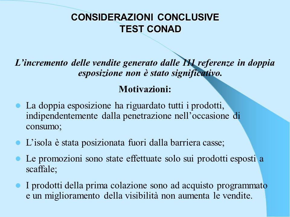 CONSIDERAZIONI CONCLUSIVE TEST CONAD Lincremento delle vendite generato dalle 111 referenze in doppia esposizione non è stato significativo. Motivazio