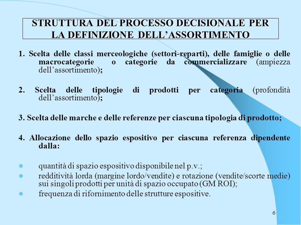 6 STRUTTURA DEL PROCESSO DECISIONALE PER LA DEFINIZIONE DELLASSORTIMENTO 1. Scelta delle classi merceologiche (settori-reparti), delle famiglie o dell