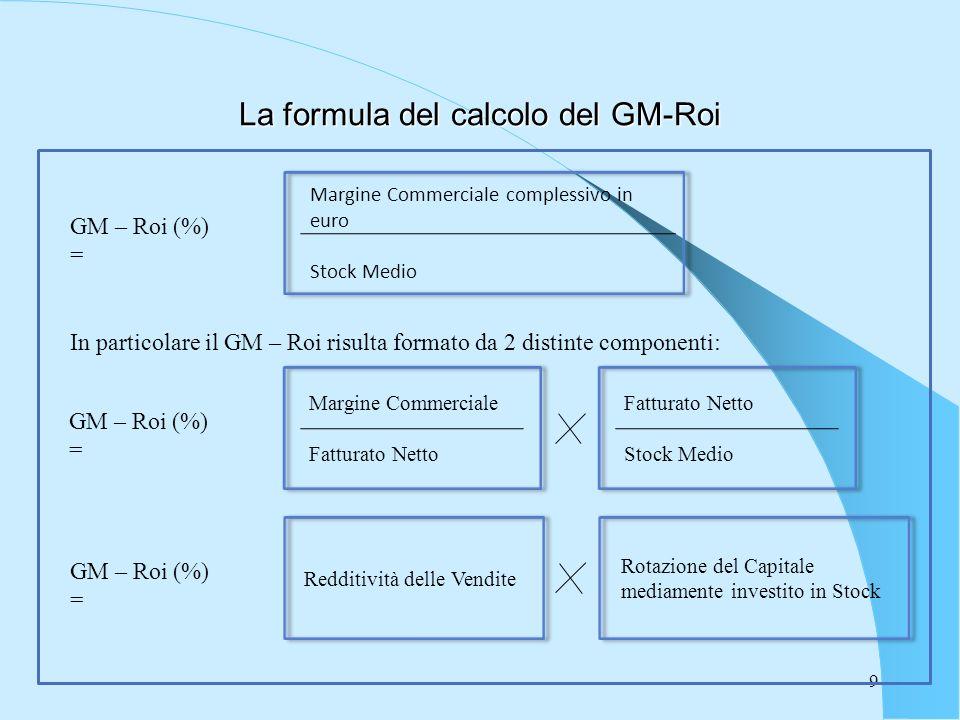 9 La formula del calcolo del GM-Roi GM – Roi (%) = Margine Commerciale complessivo in euro Stock Medio In particolare il GM – Roi risulta formato da 2